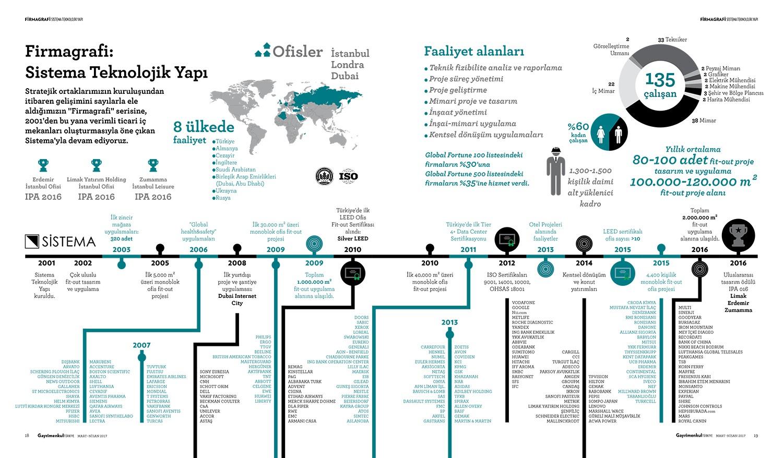 Firmagrafi: Sistema Teknolojik Yapı